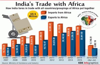 Modi courts Africa's markets